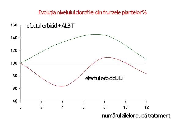 utilizare-cu-fungicide